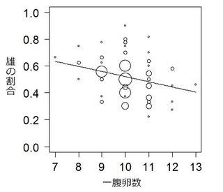 シジュウカラの1回目繁殖における一腹卵数とオスの割合の関係